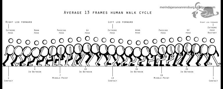 walkcycle-with-breakdown